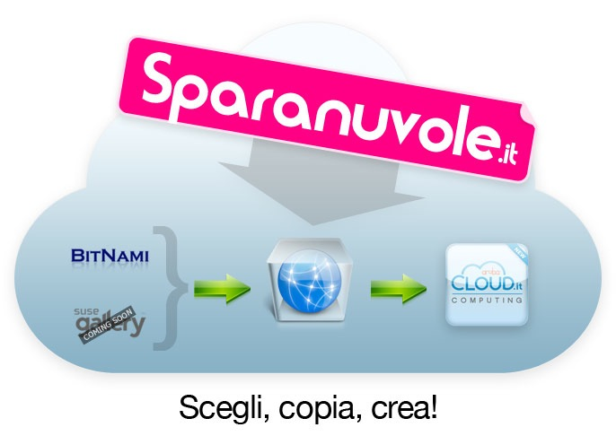 www.sparanuvole.it